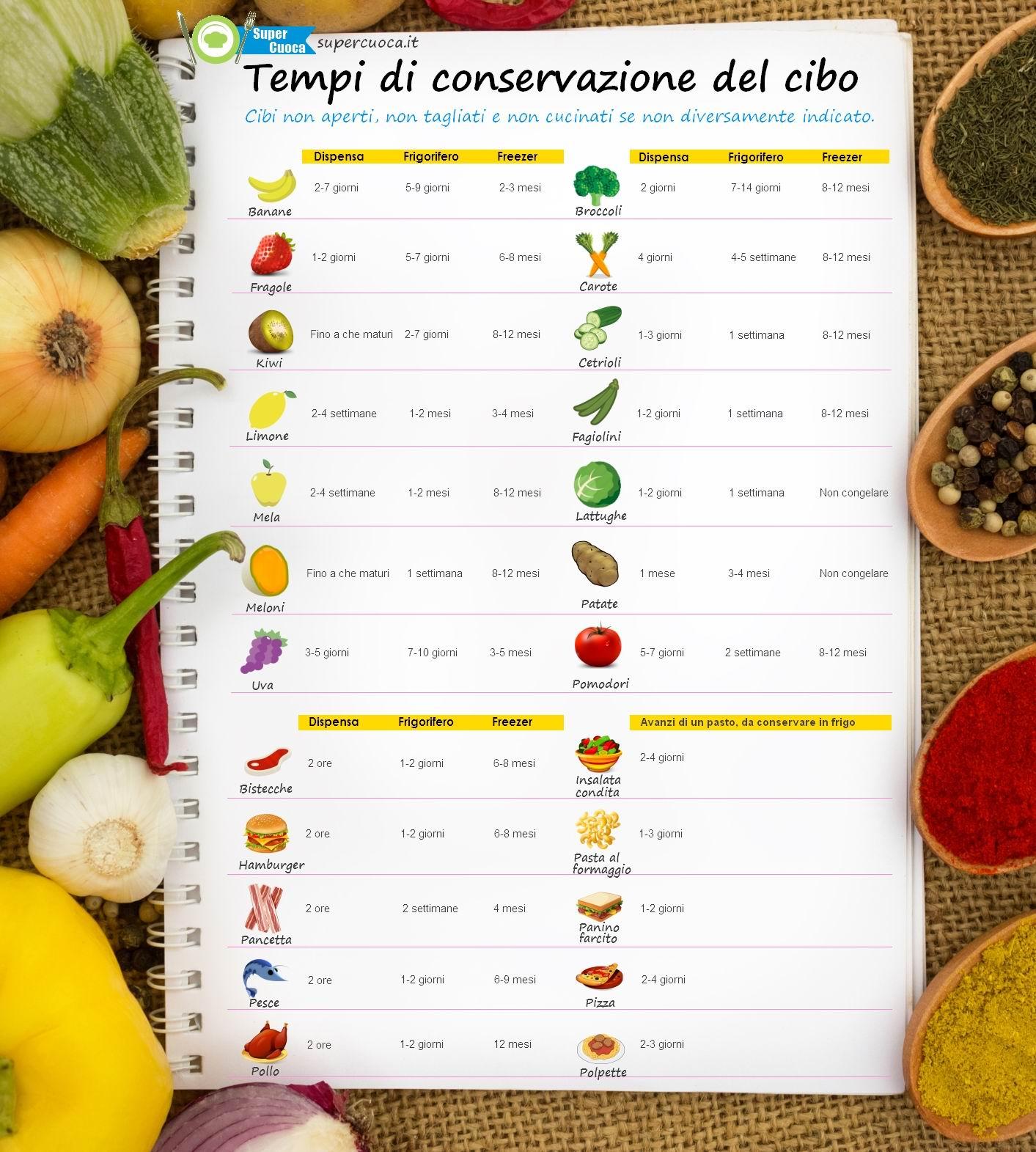 Tempi di conservazione del cibo (per gentile concessione di supercuoca.it)