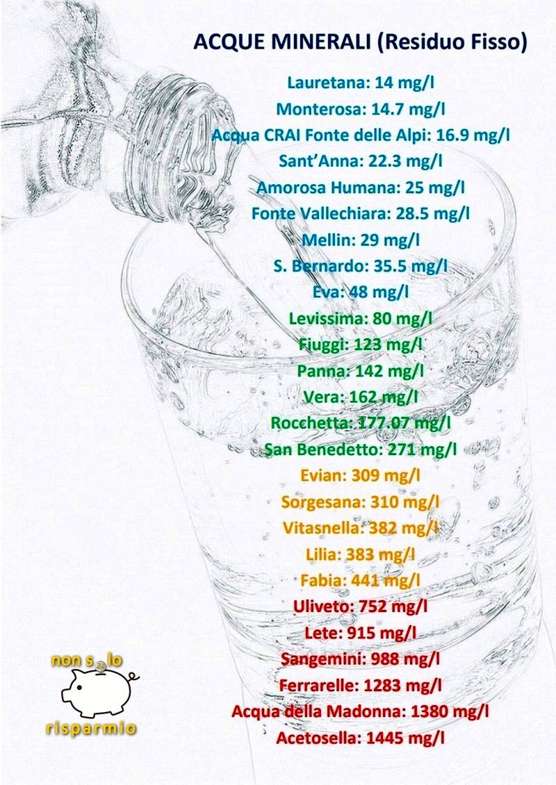 Tabella acque minerali (by www.nonsolorisparmio.it)